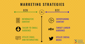 B2B vs. B2C Marketing