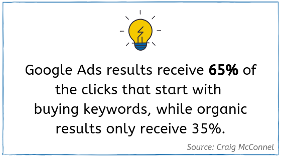 Google Ads Statistic
