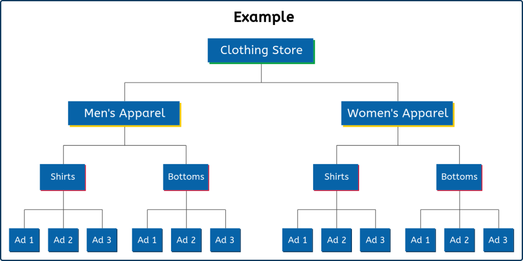 Google Ads Account Structure Example