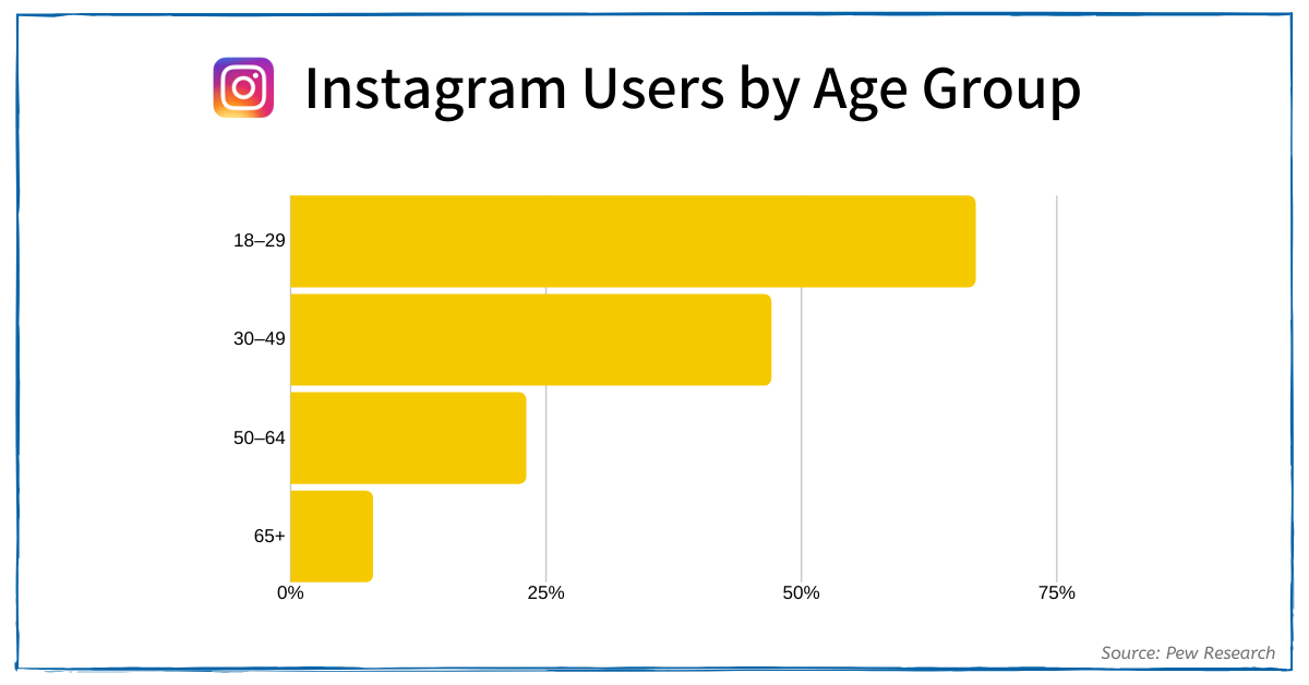Instagram Users by Age Group