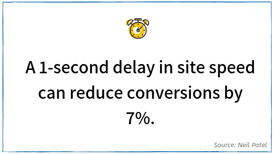 CRO Statistic - Site Speed