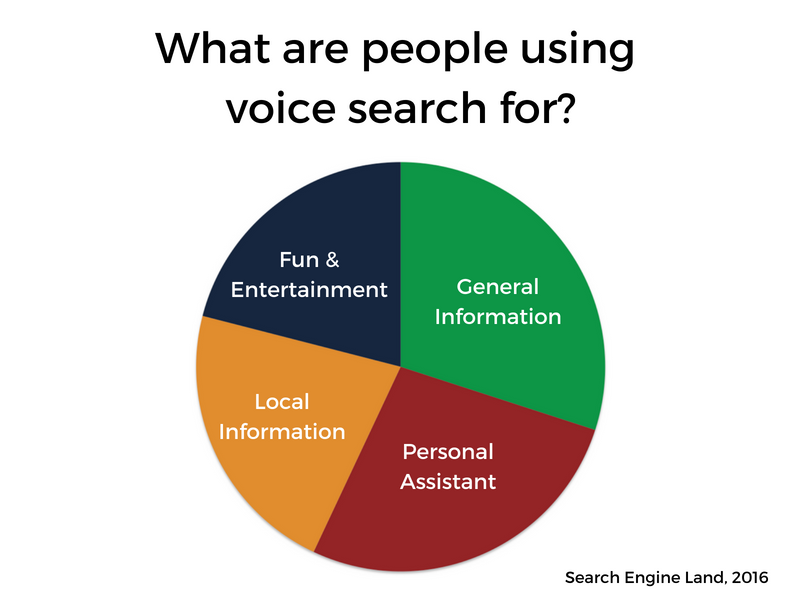 Voice Search Chart