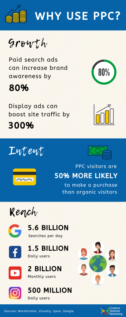 Why use PPC infographic