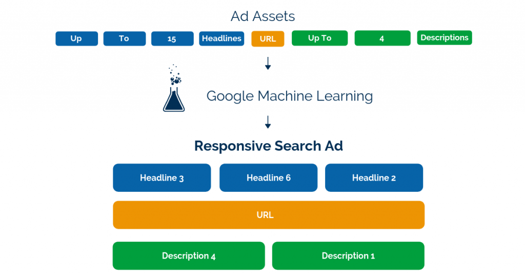 Responsive Search Ad process