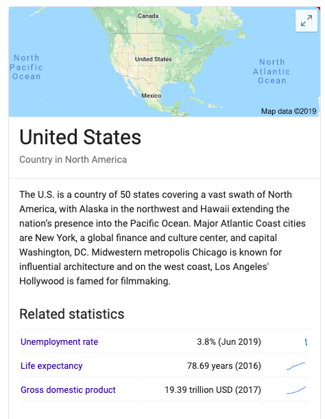 Knowledge Panel About United States