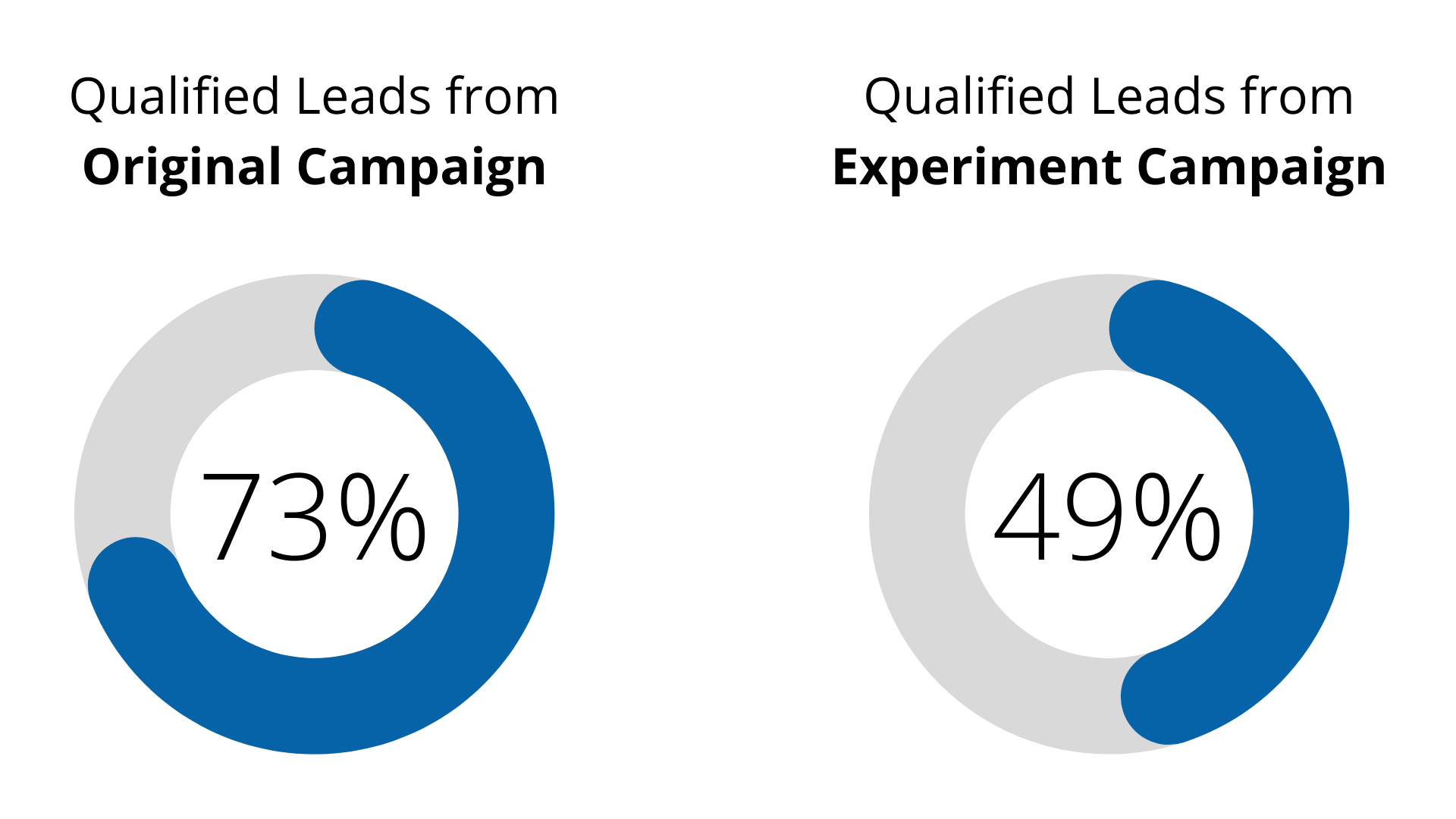 A/B test example data